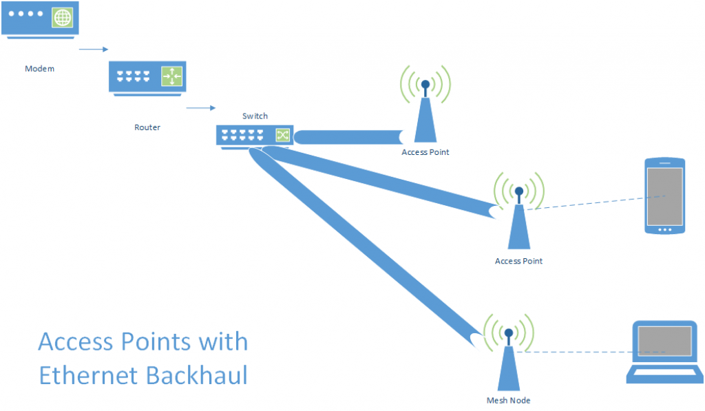 Methods to Extend WiFi Compared - Build Home Networks